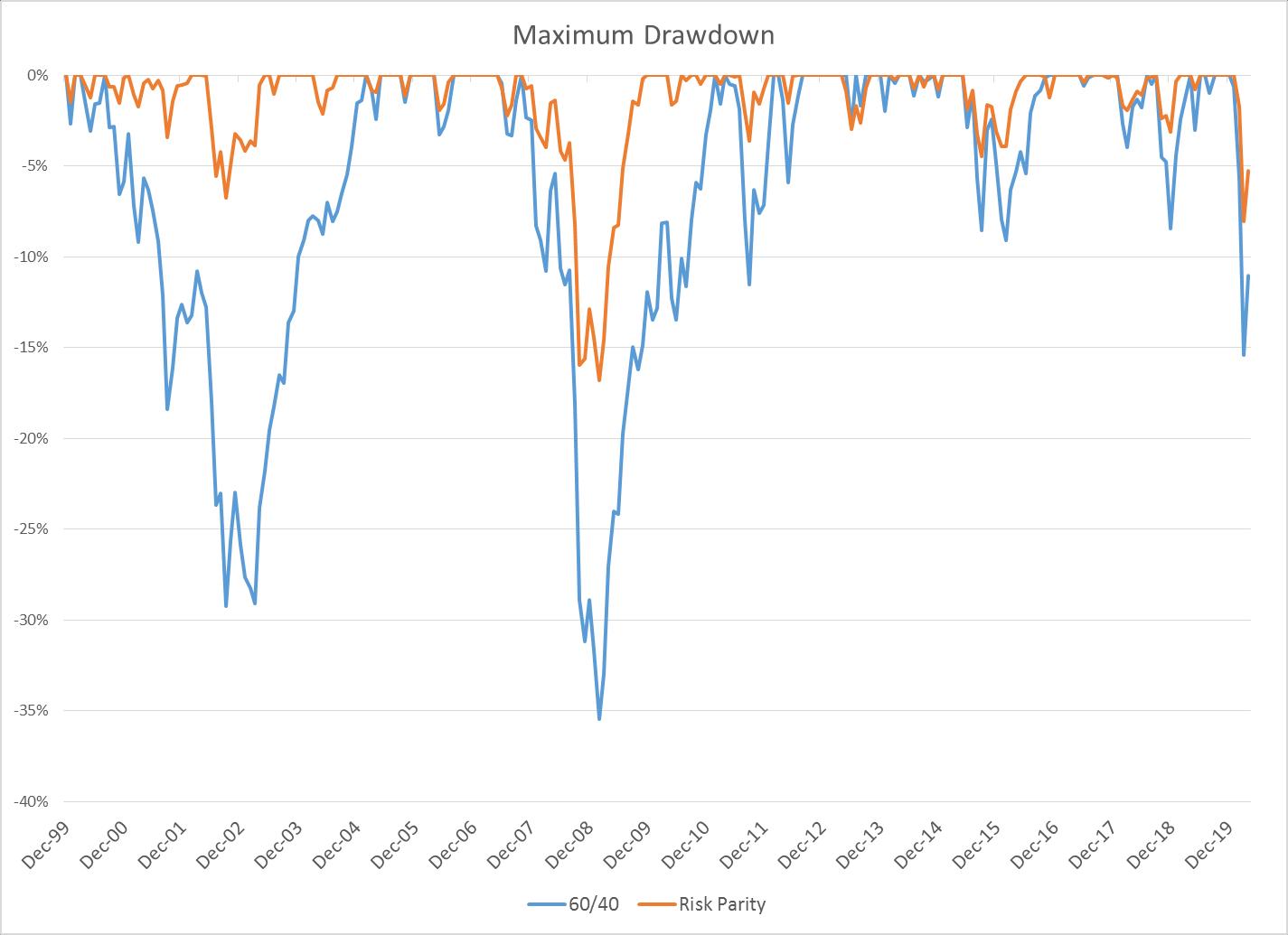 """""""60/40""""投资组相符与""""风险平价""""策略组相符的最大回撤对比(图片来源:Penn Mutual Asset Management)"""