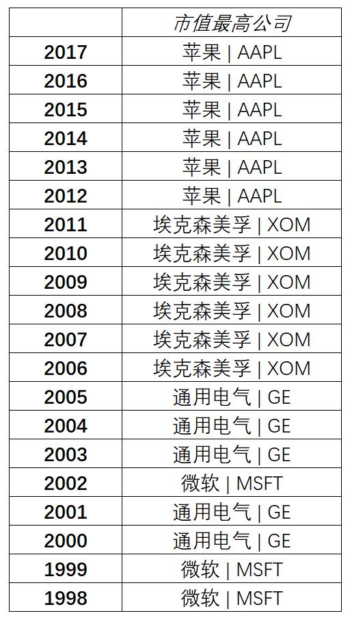 以前二十年,美国市值最高公司(数据来源:CNBC、新浪财经清理)