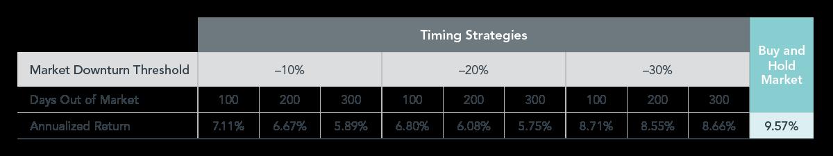 图外2:伪想的择时策略:市场下跌后撤出美国股市(美股,吾们已经经历了股票的下跌,仅作展现,或一切美国股票的回报周围)。在每栽情况下,对投资者而言,投资者能够倾向于屏舍股票并转而持有现金。历史外明,主动型基金经理的外现都亚于他们的指数基准。</p> <img src=