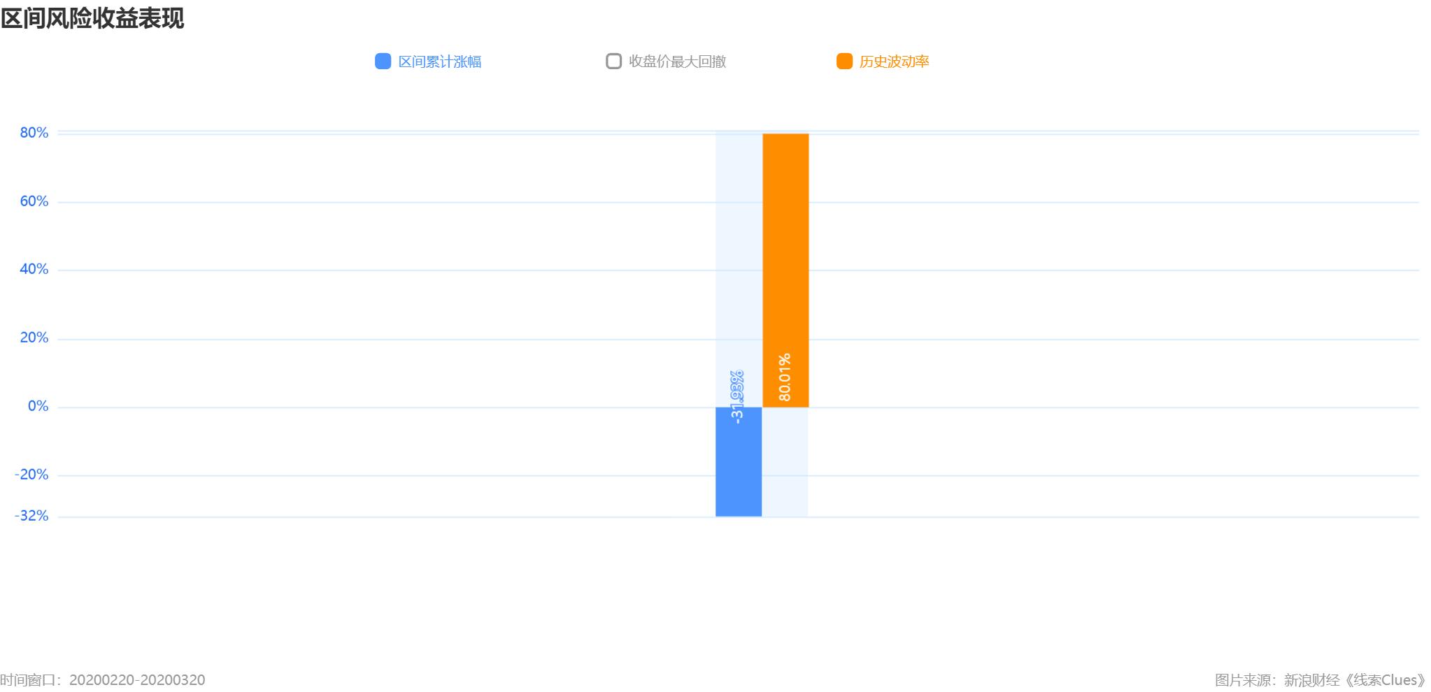 标普500指数2月20日-3月20日期间的累计跌幅及年化震撼率 (图片来源:新浪财经《线索Clues》)