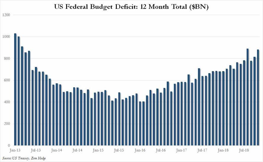 美国联邦当局预算赤字(单位:10亿美元)(图片来源:ZeroHedge)