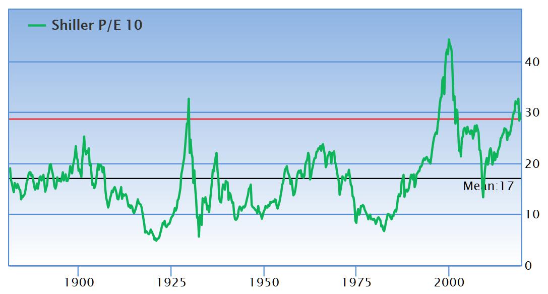 标普500指数的席勒周期调整市盈率(CAPE)现在处于相对高位(来源:GuruFocus、新浪财经清理)