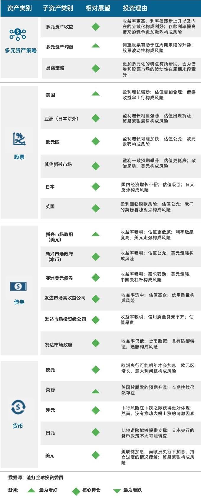 渣打银行战略性资产配置观点(12个月)美元(来源:渣打银行、《线索Clues》整理)