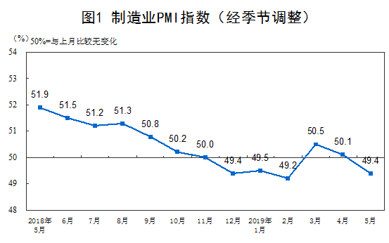 中国制造业PMI(经季节调整)(图片来源:国家统计局)