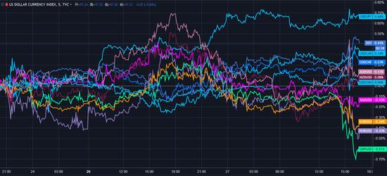 (主要货币对美元走势5分钟图,点击图片即可轻松开始交易)