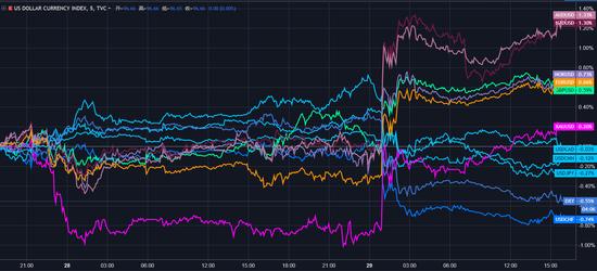 (日内主要货币对美元5min图)