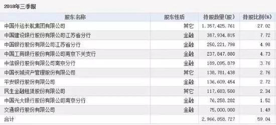 长航油运2018年三季度前十大股东
