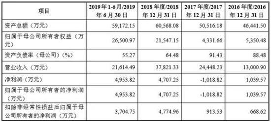 华为技术有限公司注册资本新增1亿元人民币