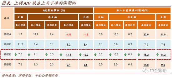中金:上调2020盈利预测 看好A股港股未来3-6个月表现