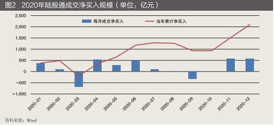 北向资金规模略有下降但全年实现净流入、高收益