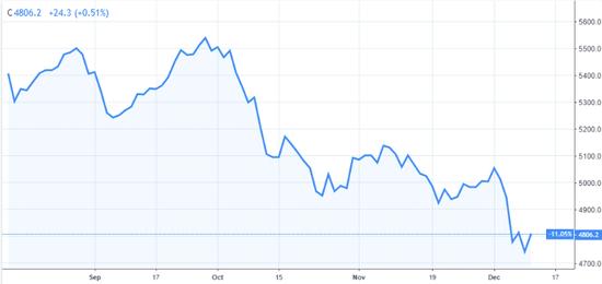 (法国CAC40指数近三个月走势,图片来源:TradingView)