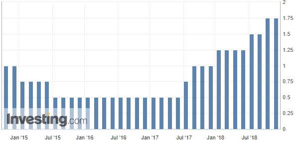 (添拿大央走基准利率转折情况,来源:Investing.com)