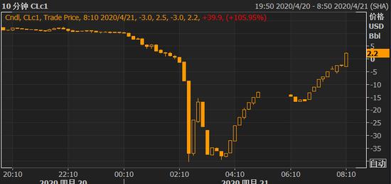 原油 wti 原油WTI期貨價格 —