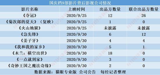 """《夺冠》宣布提档 近100家公司""""押宝""""国庆档9部影片"""