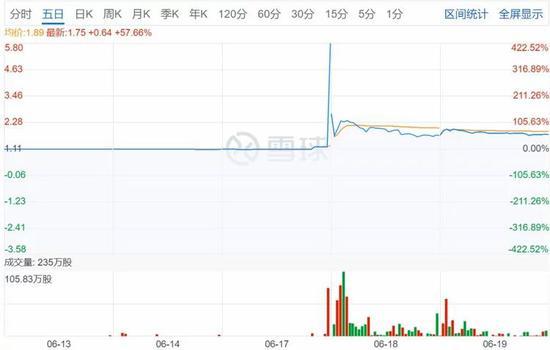 中国金控大割韭菜暴涨4倍又暴跌七成 港交所:管不了