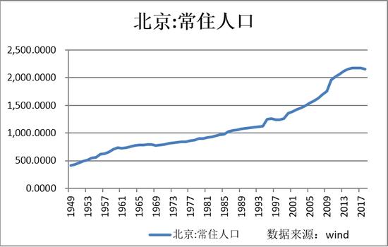 武汉打赢抢人大战后的烦恼:每年需新增100所幼儿园