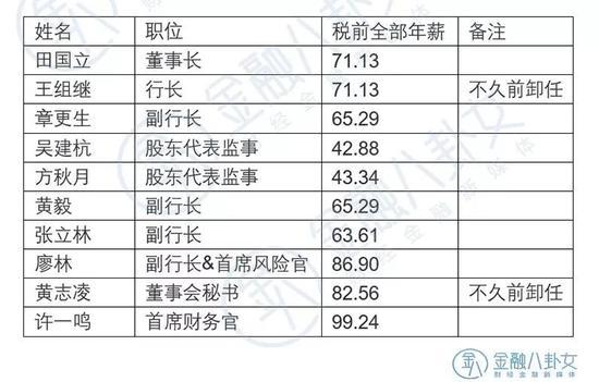 ▲数据来源:建设银行年报 单位:万元