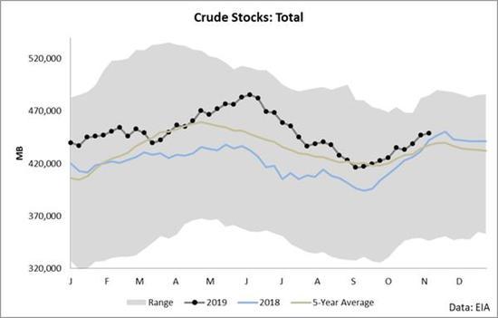 分析师:未来一年原油有50%的上涨空间 油价将触底反弹
