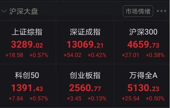深圳新疆板块掀涨停潮:沪指再度冲击3300 北向资金净流入逾25亿