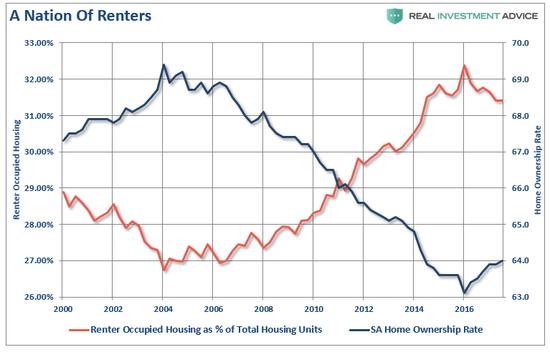 (美国租房者及房主的比例变化,图片来源:Lance Roberts)