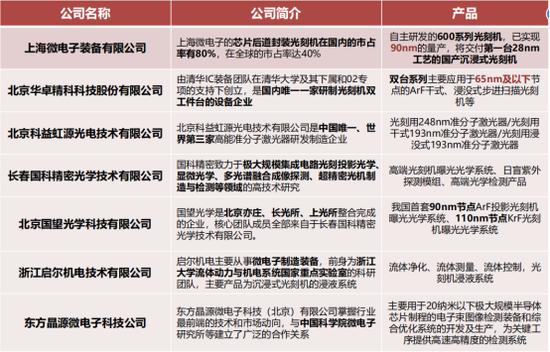 国产光刻机产业链(研报来源:方正证券)