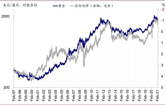 """实际利率走势与黄金高度负相关,在真实回报率抬升的背景下,现金流为""""负""""黄金资产吸引力下降"""