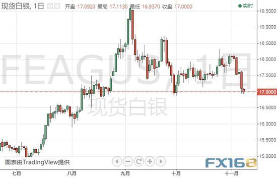 (现货白银日线图 来源:FX168财经网)