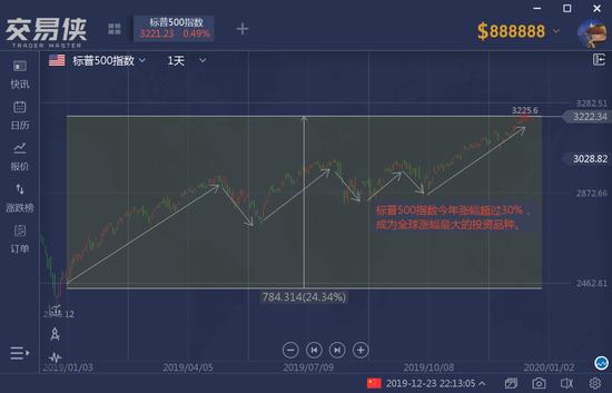 复盘2019年最诡异现象:经济向下 股市却在向上 金十数据 第7张