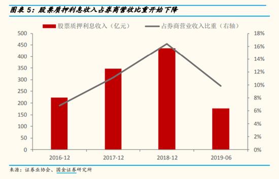 3家券商集中公告资产减值 下半年股质计提总计超10亿