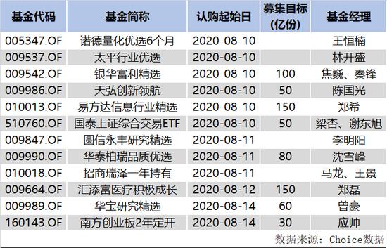 股基黄金周来了:医药男神郑磊和投资女将王景PK 谁人气会更高?