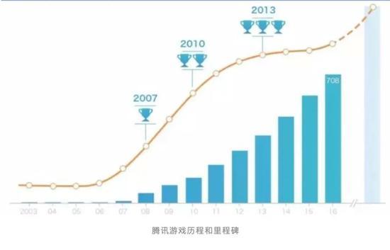 腾讯市值 腾讯办公厅:控制腾讯数万亿估值的电力中心