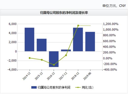 中国太平半年股东应占溢利58.22亿 同比增长37.3%