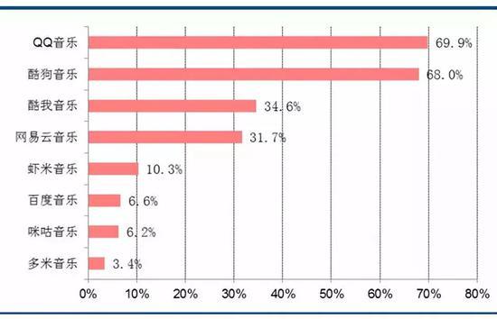 2017中国主要在线音乐APP用户渗透率