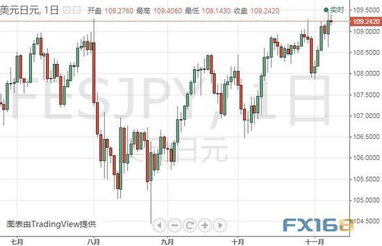 (美元/日元日线图 来源:FX168财经网)