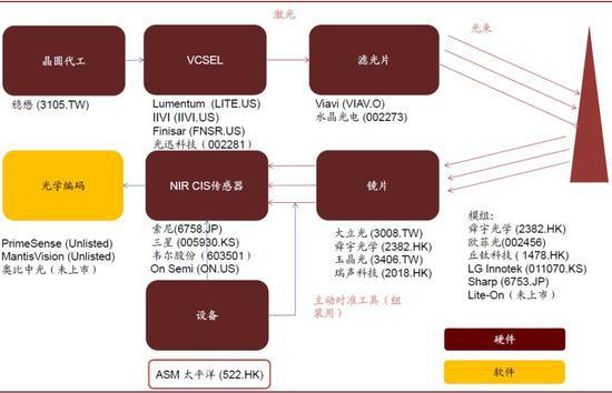 �Y料�碓矗�Digitimes,中金公司研究部