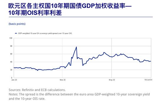欧洲央行:且看我如何拯救了欧洲市场