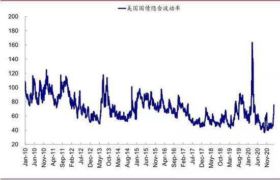 在此背景下,债券期货隐含的波动率也升至疫情以来的高点