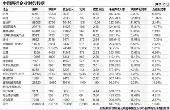 中国百强企业分析:金融最赚钱 房地产行业
