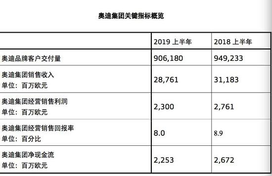 奥迪全球增长遇阻中国增速放缓 BBA抱团促转型