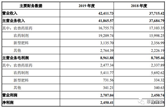 爱诺公司2018-2019年财务数据/单位万元;来源:公司公告