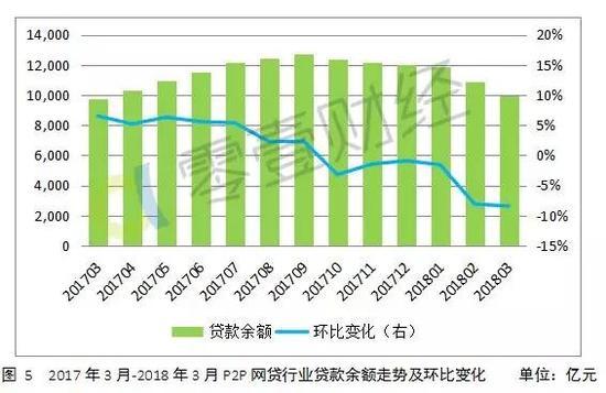 2、平均借款期限和投资利率