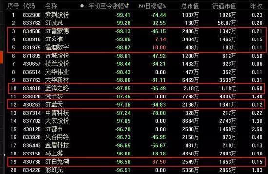 ▲2018年以来跌幅最高的新三板股票