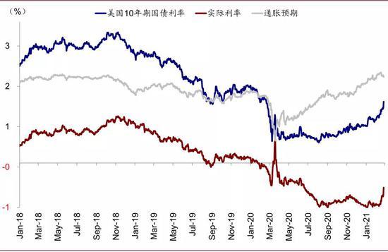 近期10年美债利率较1月末大幅抬升45个基点,其中实际利率抬升43个基点,通胀预期基本维持不变