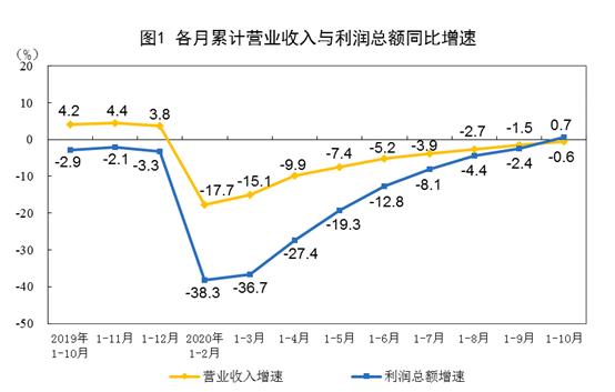 统计局:1-10月全国规模以上工业企业利润增长0.7%