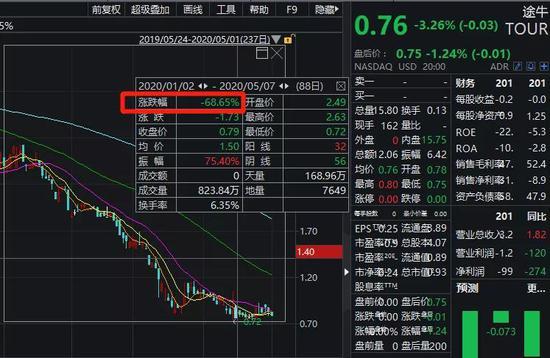 股价跌掉97% 又一中概股要退市 周杰伦、林志颖曾代言