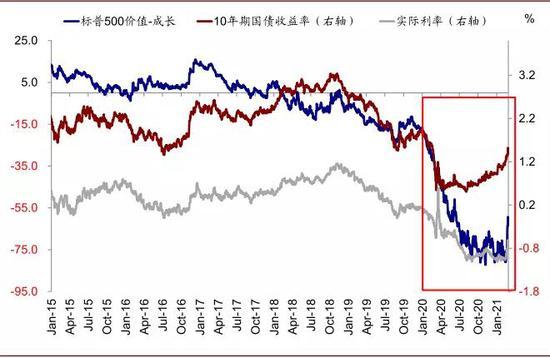 标普500价值vs.成长的相对表现与实际利率的走势有相对更高的相关性
