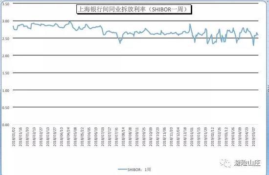 市场利率上窜下跳 原来是货币的锚变了