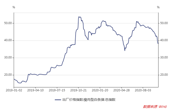 猪价拐点真的来了:猪价连跌3个月 机构称年底有望看到30元/公斤