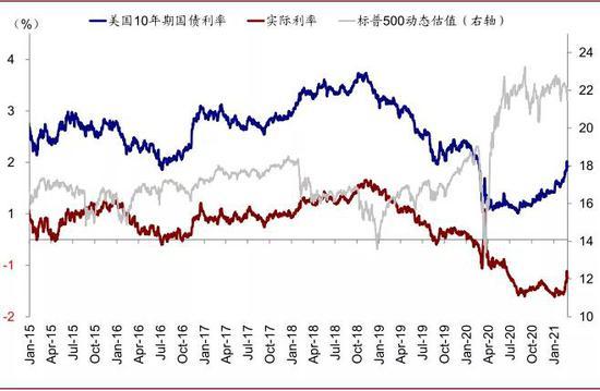 实际利率抬升也意味着实际的融资成本走高,对企业融资或杠杆都是如此,因此对于高估值、拥挤交易的部分边际上的影响较单纯通胀预期抬升时更大
