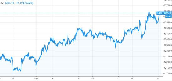 (现货黄金完善了对关键阻力位1230-40区间实现了突破,来源:TradingView)